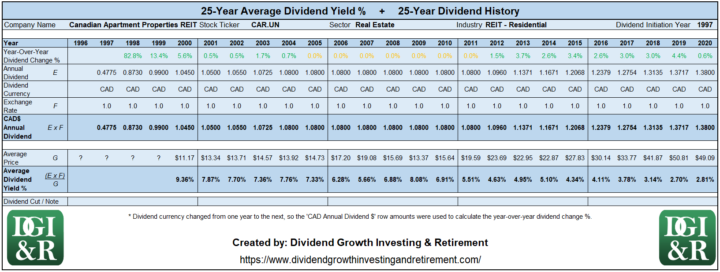 CAR.UN - Canadian Apartment Properties REIT Average Dividend Yield 25-Year History 1996-2020
