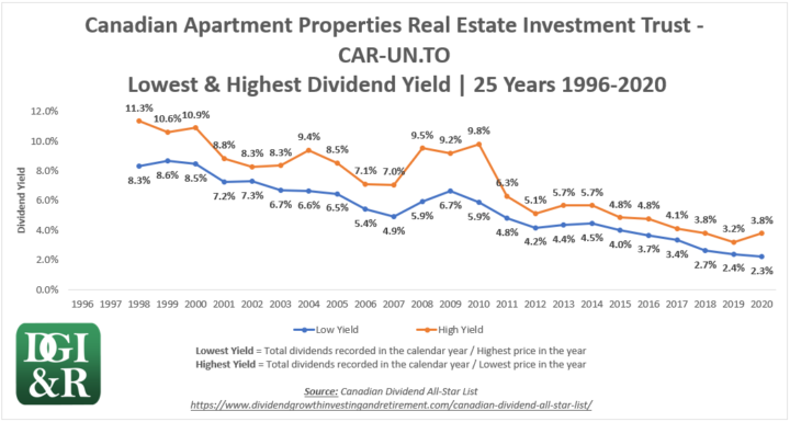 CAR.UN - Canadian Apartment Properties REIT Lowest & Highest Dividend Yield 25-Year Chart 1996-2020