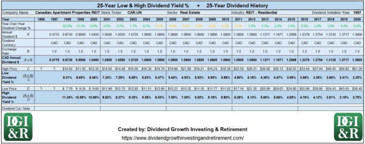 CAR.UN - Canadian Apartment Properties REIT Lowest & Highest Dividend Yield 25-Year History 1996-2020