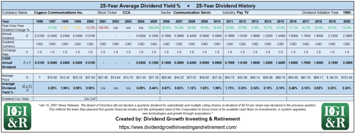 CCA - Cogeco Communications Inc Average Dividend Yield 25-Year History 1996-2020