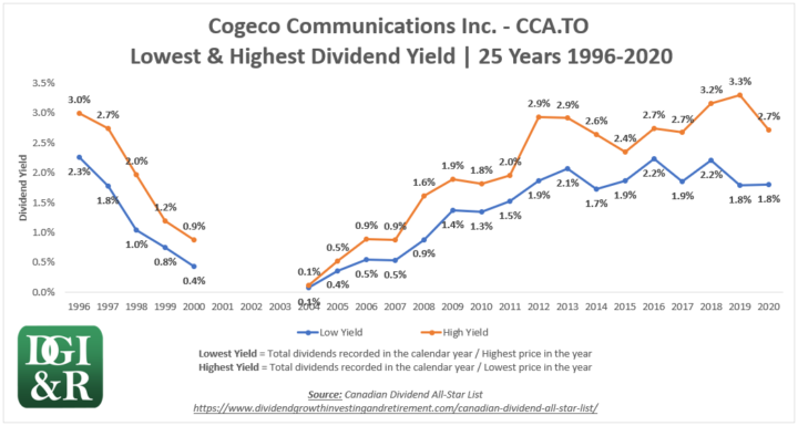 CCA - Cogeco Communications Inc Lowest & Highest Dividend Yield 25-Year Chart 1996-2020