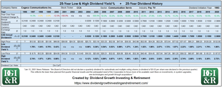 CCA - Cogeco Communications Inc Lowest & Highest Dividend Yield 25-Year History 1996-2020
