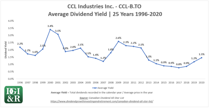 CCL.B - CCL Industries Inc Average Dividend Yield 25-Year Chart 1996-2020