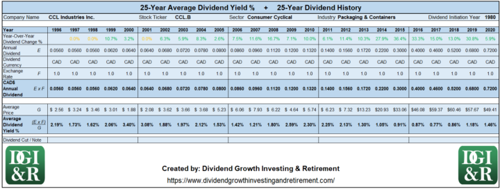 CCL.B - CCL Industries Inc Average Dividend Yield 25-Year History 1996-2020