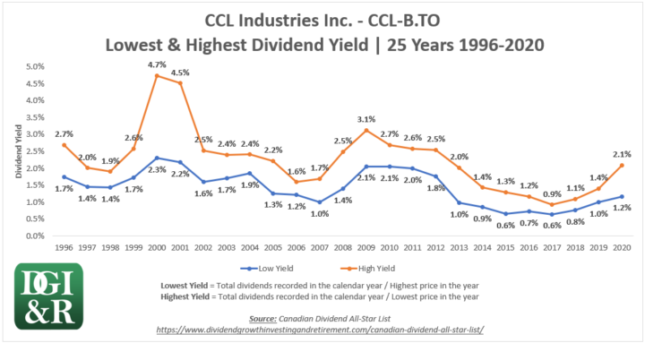 CCL.B - CCL Industries Inc Lowest & Highest Dividend Yield 25-Year Chart 1996-2020