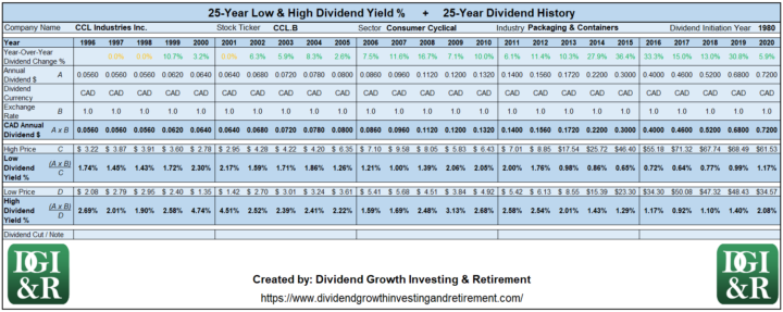 CCL.B - CCL Industries Inc Lowest & Highest Dividend Yield 25-Year History 1996-2020