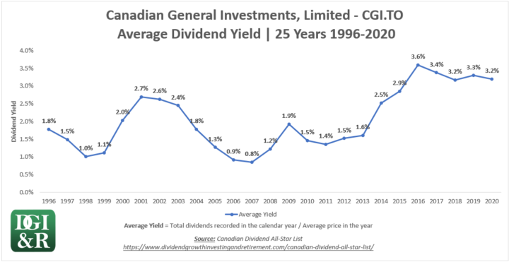 CGI - Canadian General Investments, Limited Average Dividend Yield 25-Year Chart 1996-2020