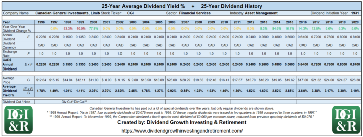 CGI - Canadian General Investments, Limited Average Dividend Yield 25-Year History Table 1996-2020