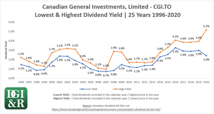 CGI - Canadian General Investments, Limited Lowest & Highest Dividend Yield 25-Year Chart 1996-2020