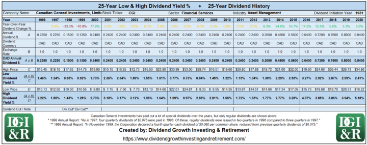 CGI - Canadian General Investments, Limited Lowest & Highest Dividend Yield 25-Year History 1996-2020