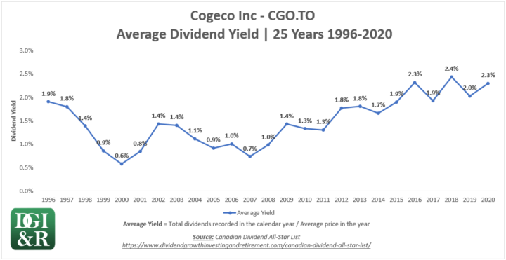 CGO - Cogeco Inc Average Dividend Yield 25-Year Chart 1996-2020