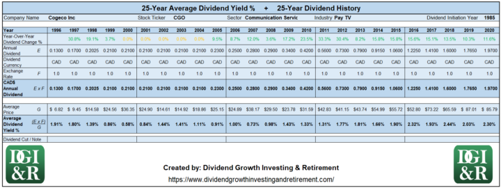 CGO - Cogeco Inc Average Dividend Yield 25-Year History 1996-2020