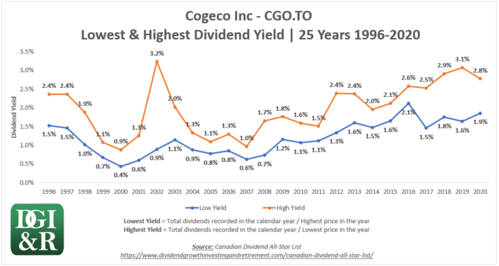 CGO - Cogeco Inc Lowest & Highest Dividend Yield 25-Year Chart 1996-2020