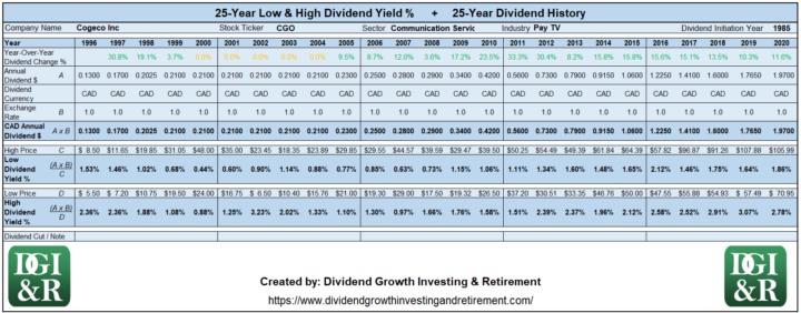 CGO - Cogeco Inc Lowest & Highest Dividend Yield 25-Year History 1996-2020