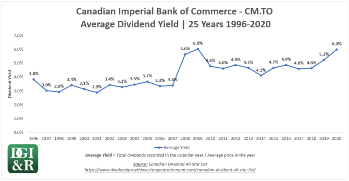 CM - Canadian Imperial Bank of Commerce CIBC Average Dividend Yield 25-Year Chart 1996-2020