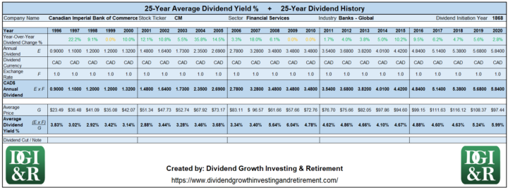 CM - Canadian Imperial Bank of Commerce CIBC Average Dividend Yield 25-Year History Table 1996-2020