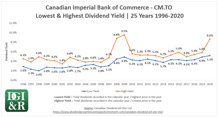 CM - Canadian Imperial Bank of Commerce CIBC Lowest & Highest Dividend Yield 25-Year Chart 1996-2020