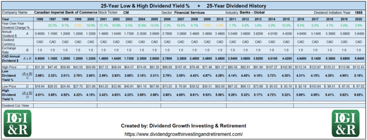 CM - Canadian Imperial Bank of Commerce CIBC Lowest & Highest Dividend Yield 25-Year History 1996-2020