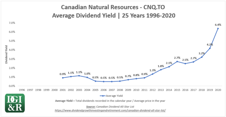 CNQ - Canadian Natural Resources Average Dividend Yield 25-Year Chart 1996-2020
