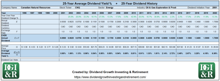 CNQ - Canadian Natural Resources Average Dividend Yield 25-Year History 1996-2020
