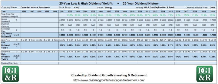 CNQ - Canadian Natural Resources Lowest & Highest Dividend Yield 25-Year History 1996-2020