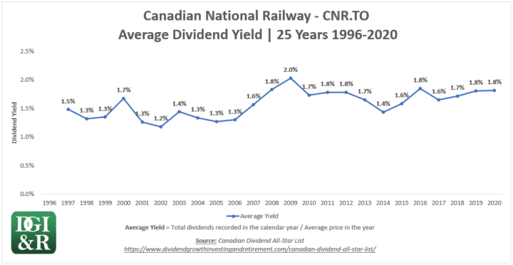 CNR - Canadian National Railway Average Dividend Yield 25-Year Chart 1996-2020