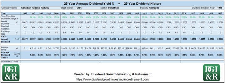 CNR - Canadian National Railway Average Dividend Yield 25-Year History 1996-2020