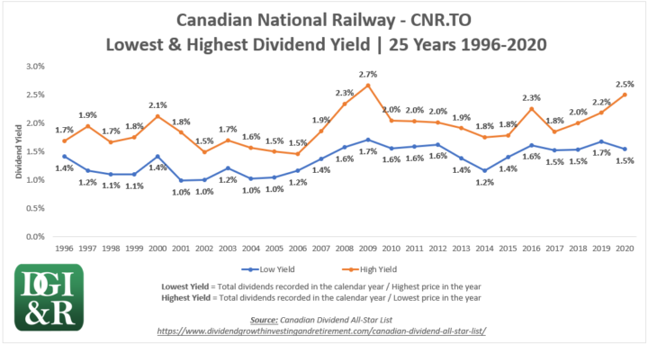 CNR - Canadian National Railway Lowest & Highest Dividend Yield 25-Year Chart 1996-2020