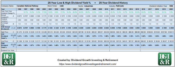 CNR - Canadian National Railway Lowest & Highest Dividend Yield 25-Year History 1996-2020