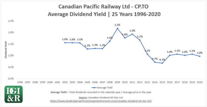 CP - Canadian Pacific Railway Ltd Average Dividend Yield 25-Year Chart 1996-2020