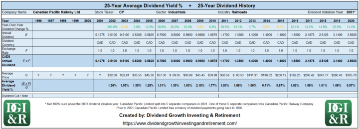 CP - Canadian Pacific Railway Ltd Average Dividend Yield 25-Year History 1996-2020