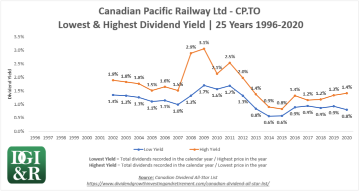 CP - Canadian Pacific Railway Ltd Lowest & Highest Dividend Yield 25-Year Chart 1996-2020