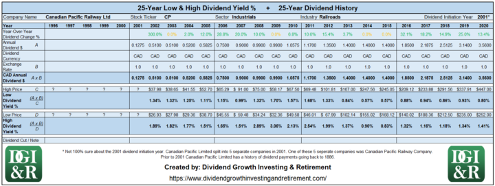 CP - Canadian Pacific Railway Ltd Lowest & Highest Dividend Yield 25-Year History 1996-2020