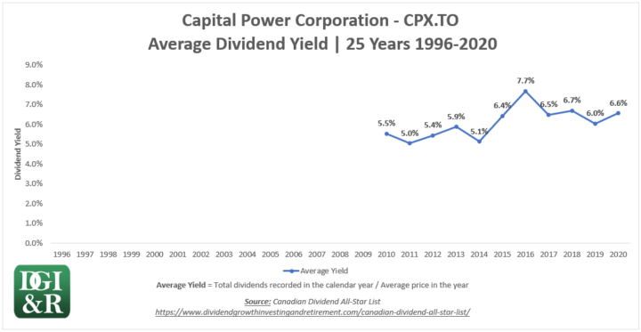 CPX - Capital Power Corporation Average Dividend Yield 25-Year Chart 1996-2020