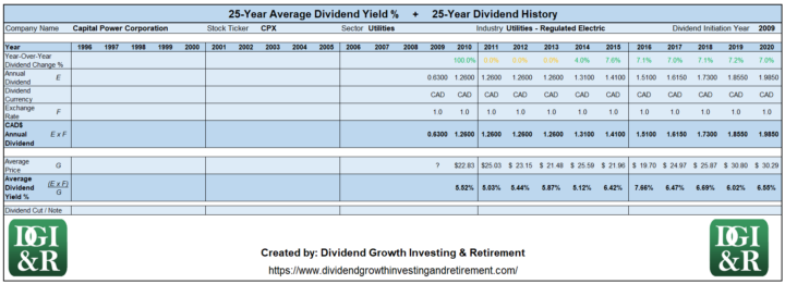 CPX - Capital Power Corporation Average Dividend Yield 25-Year History 1996-2020