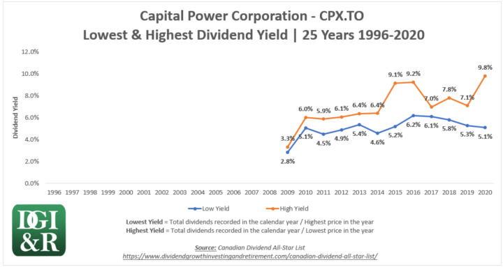 CPX - Capital Power Corporation Lowest & Highest Dividend Yield 25-Year Chart 1996-2020