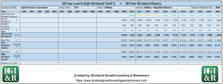 CPX - Capital Power Corporation Lowest & Highest Dividend Yield 25-Year History 1996-2020