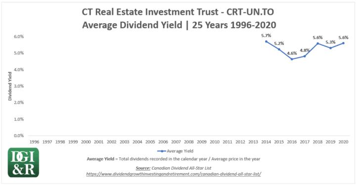 CRT.UN - CT REIT Average Dividend Yield 25-Year Chart 1996-2020
