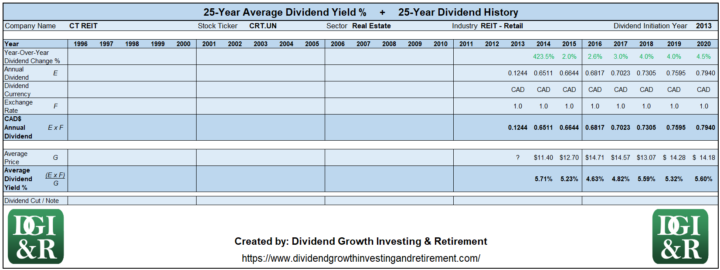 CRT.UN - CT REIT Average Dividend Yield 25-Year History 1996-2020