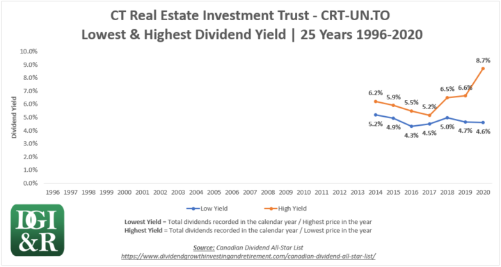 CRT.UN - CT REIT Lowest & Highest Dividend Yield 25-Year Chart 1996-2020