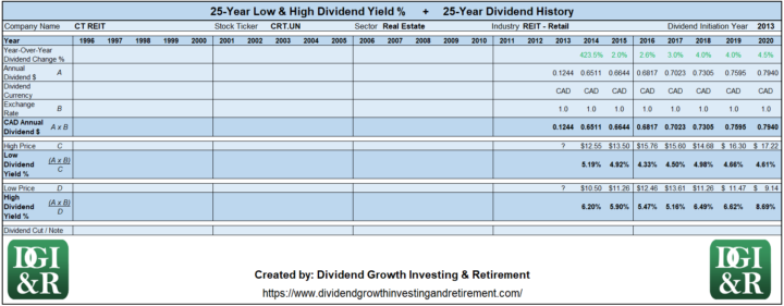 CRT.UN - CT REIT Lowest & Highest Dividend Yield 25-Year History 1996-2020