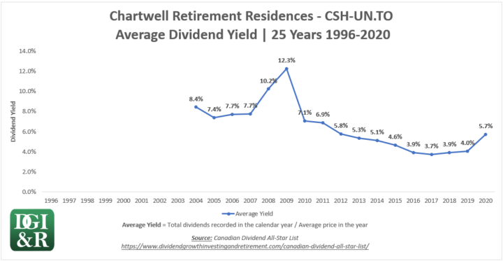 CSH.UN - Chartwell Retirement Residences REIT Average Dividend Yield 25-Year Chart 1996-2020