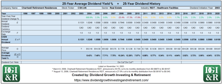 CSH.UN - Chartwell Retirement Residences REIT Average Dividend Yield 25-Year History Table 1996-2020