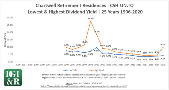 CSH.UN - Chartwell Retirement Residences REIT Lowest & Highest Dividend Yield 25-Year Chart 1996-2020