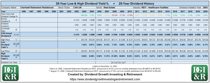 CSH.UN - Chartwell Retirement Residences REIT Lowest & Highest Dividend Yield 25-Year History Table 1996-2020