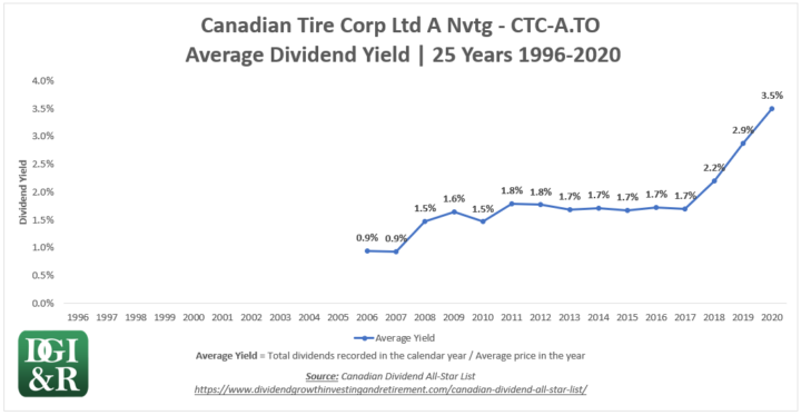CTC.A - Canadian Tire Corp Ltd Average Dividend Yield 25-Year Chart 1996-2020