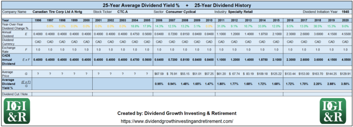CTC.A - Canadian Tire Corp Ltd Average Dividend Yield 25-Year History 1996-2020