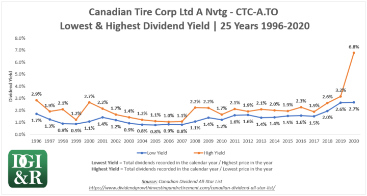 CTC.A - Canadian Tire Corp Ltd Lowest & Highest Dividend Yield 25-Year Chart 1996-2020