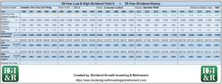 CTC.A - Canadian Tire Corp Ltd Lowest & Highest Dividend Yield 25-Year History 1996-2020