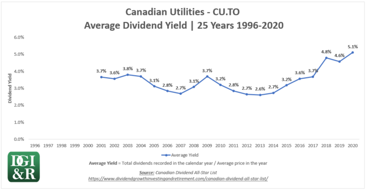 CU - Canadian Utilities Average Dividend Yield 25-Year Chart 1996-2020